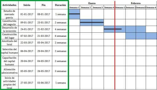 Grfica de gantt qu es cmo crearla y ejemplos columnas de actividades en el diagrama de gantt ccuart Image collections