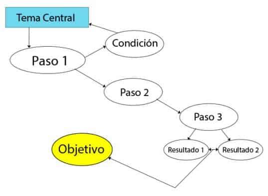 Ejemplos De Mapa Conceptual.7 Ejemplos De Mapas Conceptuales Con Imagenes