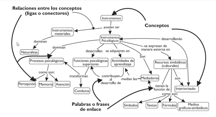 Elementos de un mapa conceptual