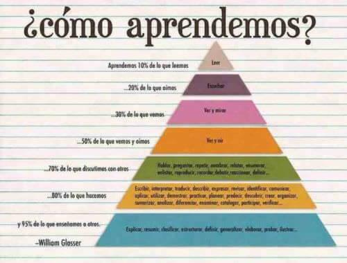 Pirámide del Aprendizaje