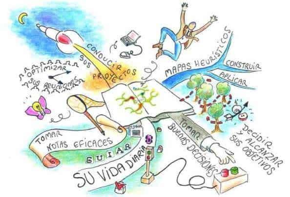 Que Es Un Mapa Mental Ejemplo.10 Ejemplos De Mapas Mentales Creativos