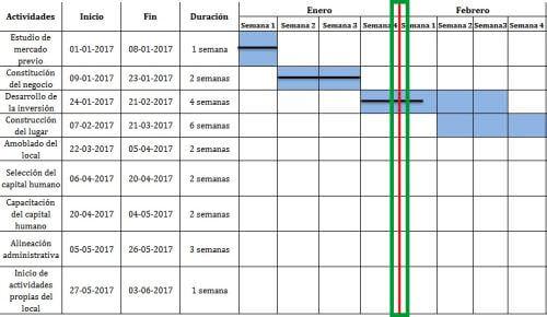 gráfica de gantt qué es, cómo crearla y ejemplosmomento actual del proyecto