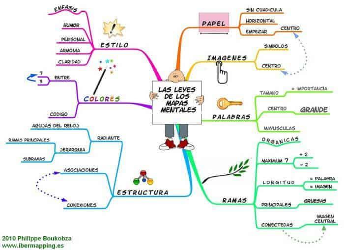 Qu es un mapa conceptual c mo hacerlos y ejemplos for Colaboradores cuarto milenio