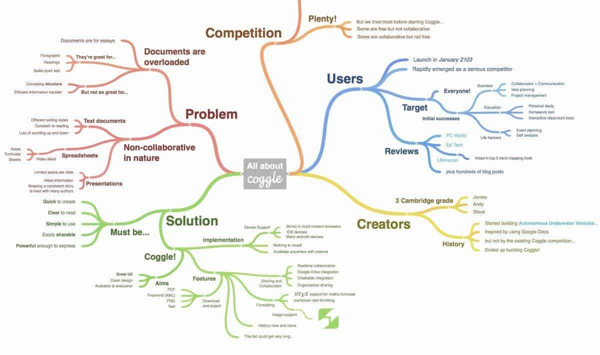 Software mapa mental Coggle
