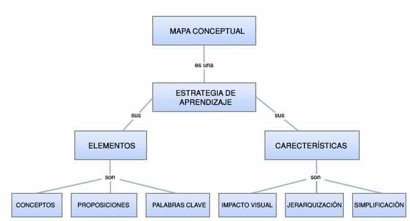 Top 5 programas para hacer mapas conceptuales for Como crear un plano